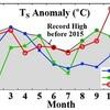 11月の世界平均気温2か月連続1℃以上突破