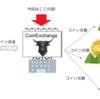 「草コイン」買うための「CoinExchange」アカウントの作り方!