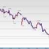FX176日目 豪ドル円の下落が止まりません・・・。どこまで落ちるんだろう・・・。