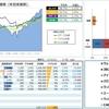 【運用成績】 17.50week (17/12/22) 年初来 +38.7%