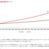 PWC: 2050年にかけての主要国のGDP予測