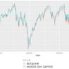米国株式インデックスファンド比較 楽天 VS. eMAXIS Slim
