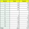 フットサル振り返り-【2018年通算成績】34Games 222Goals 107Assists