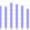 日本映像ソフト協会の資料から見る2011年のアニメのビデオソフトの売上