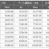 データから紐解く信越五岳100mile
