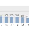 誕生月別で2016年最も打点を記録したのは?