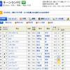 【本日開催】札幌11R『キーンランドC』(芝1200m)をプロ予想家の予想などを参考に買ってみる。