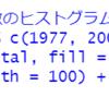 都道府県別の公害苦情件数データの分析4 - 人口100万人当りの苦情件数は1977年と2007年で違いがあるとは言えない。