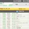 日経平均3万円突破! 記念にユニクロの株買ってみた( ^ω^ )