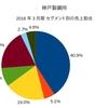 鉄鋼業界 高炉メーカの業績について調べてみた ~神戸製鋼所~