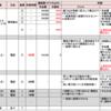 <ほぼ再録>〈振り返り〉チケット獲得合戦 滝沢歌舞伎2016