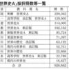 2017年度採択高校教科書(地理歴史編) 採択数・占有率