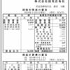 株式会社読売広告社 第73期決算公告