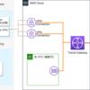 AWS・オンプレと GCP を VPN で相互接続する際の勘所