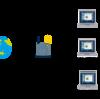 【RASPBERRY PI】Webサーバーを世界中の人達に公開する