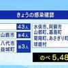 熊本県 新型コロナ 3人死亡 新たに70人感染確認