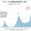 【検証アップデート:日本の新規陽性者数推移1207】~ブレーキの効きがあやしい~