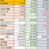 【家計簿】12月分家計簿公開!(2020年12月20日~2021年1月19日)