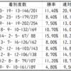 【ABH】プロキオンステークス2020先行予想 種牡馬別データ(Trend-Stallion)