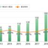 【投資】日本電信電話(NTT)の分析