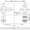 OpenStackユーザーのためのGoogle Cloud Platform入門(パート4)