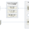 「Amazon Personalize 電子書店システムへの活用事例」AWSメディアセミナー AI/機械学習 プレゼンレポート