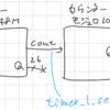 IPカタログを使ってカウンターを自動生成する / 下位VHDLをcompnent宣言してから実体化する