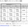 東京ディズニーリゾート(TDR)2021年3月からチケット変動価格制を導入し値上げ