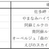 日本一周の九州地方ツーリングで行くべき場所候補地その2を書いておこうと思う
