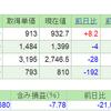 2019.4.2(火) 資産状況