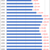 Changes in Population of Kumamoto Prefecture, 1920-2015