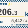 10/6〜10/12の総発電量は404.7kWh(目標比60%)でした