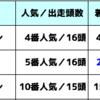 先週の結果と反省【今週は有馬記念ウィークだぁー!】