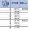 【ループイフダン4・5すくみと裁量の結果】9月4週は2500pips証拠金で年利換算79.3% (すくみ13.7%+裁量65.7%)。すくみ+裁量での逆回転が大きく効いてきました。