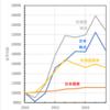 一括とつみたての比較(2010年~2018年)