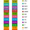 米国株運用状況 21ヶ月目 2018年11月末
