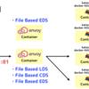 Envoy のディスカバリサービス (xDS) を学べる「File Based Dynamic Routing Configuration」を試した