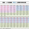 【相鉄・JR直通線】気になるダイヤ発表!①概要と主なポイント〜