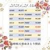 💹おはようございます❣️2021年6月28日さとう質店本日の価格💹