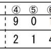 十亀は好投したが打線が上向かないと・・・・。んー。ここまで30得点は最下位でしたか。