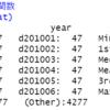 都道府県別のパスポート発行数のデータ分析2 - パスポート発行は8月が一番多く、11月が一番少ない。