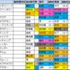 【阪急杯(G3) 枠順確定2021】全頭詳細コメントつき