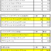 コンポジットレジンアンケート結果報告 その3