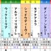 2019年9月15日(日)は、阪神のローズS(GⅡ)と、盛岡のジュニアGP(M1)