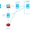 Docker Composeを使ってマイクロサービスを作ってみた