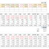 【16:15更新】読売新聞4月18日22:00情勢分析記事から虫食い算で票読みを行いました