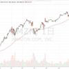 株価好調のAmazonに死角はないのか? 自分でグラフを作ることの大切さ