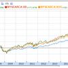 小型株、成長株、ハイテク株の中で最もリターンが高いのはどれ?バンガード社のETF「VB」「VUG」「VGT」で検証してみた