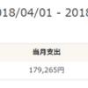 2018年4月 家計簿