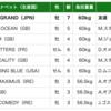 8月21日海外競馬インターナショナルステークスにシュヴァルグランが出走!!